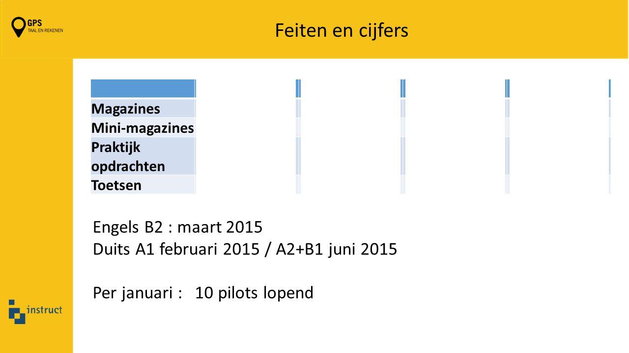 Feiten en cijfers NederlandsEngelsDuitsRekenen Magazines50641878 Mini-magazines2669 252 Praktijk opdrachten3566 53 Toetsen6455 43 Engels B2 : maart 20
