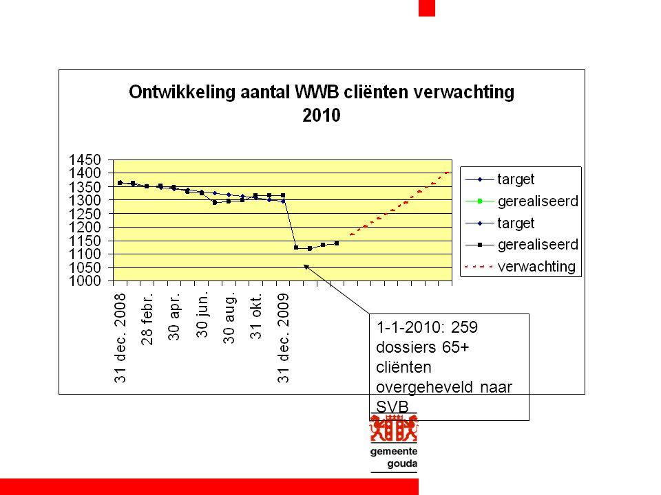 1-1-2010: 259 dossiers 65+ cliënten overgeheveld naar SVB