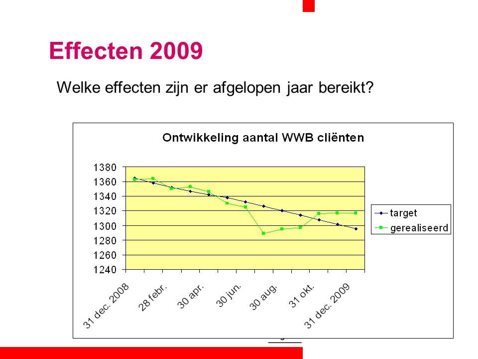 Welke effecten zijn er afgelopen jaar bereikt.