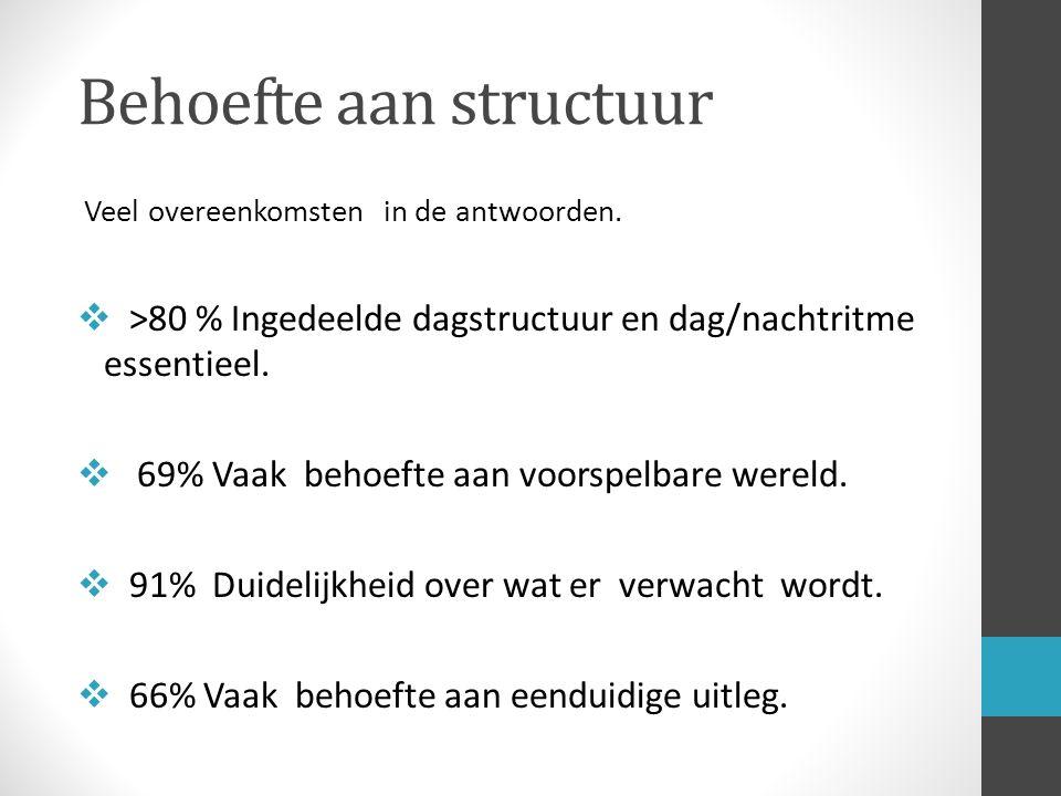 Behoefte aan structuur Veel overeenkomsten in de antwoorden.  >80 % Ingedeelde dagstructuur en dag/nachtritme essentieel.  69% Vaak behoefte aan voo