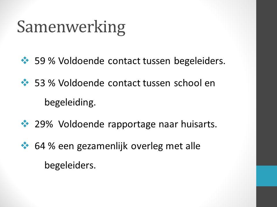 Samenwerking  59 % Voldoende contact tussen begeleiders.  53 % Voldoende contact tussen school en begeleiding.  29% Voldoende rapportage naar huisa