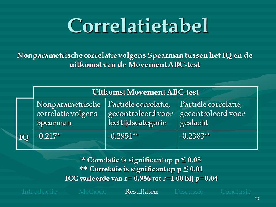 19 Correlatietabel Uitkomst Movement ABC-test IQ Nonparametrische correlatie volgens Spearman Partiële correlatie, gecontroleerd voor leeftijdscategorie Partiële correlatie, gecontroleerd voor geslacht -0.217* -0.2951** -0.2383** * Correlatie is significant op p ≤ 0.05 ** Correlatie is significant op p ≤ 0.01 ICC varieerde van r= 0.956 tot r=1.00 bij p=0.04 Nonparametrische correlatie volgens Spearman tussen het IQ en de uitkomst van de Movement ABC-test Introductie Methode Resultaten Discussie Conclusie