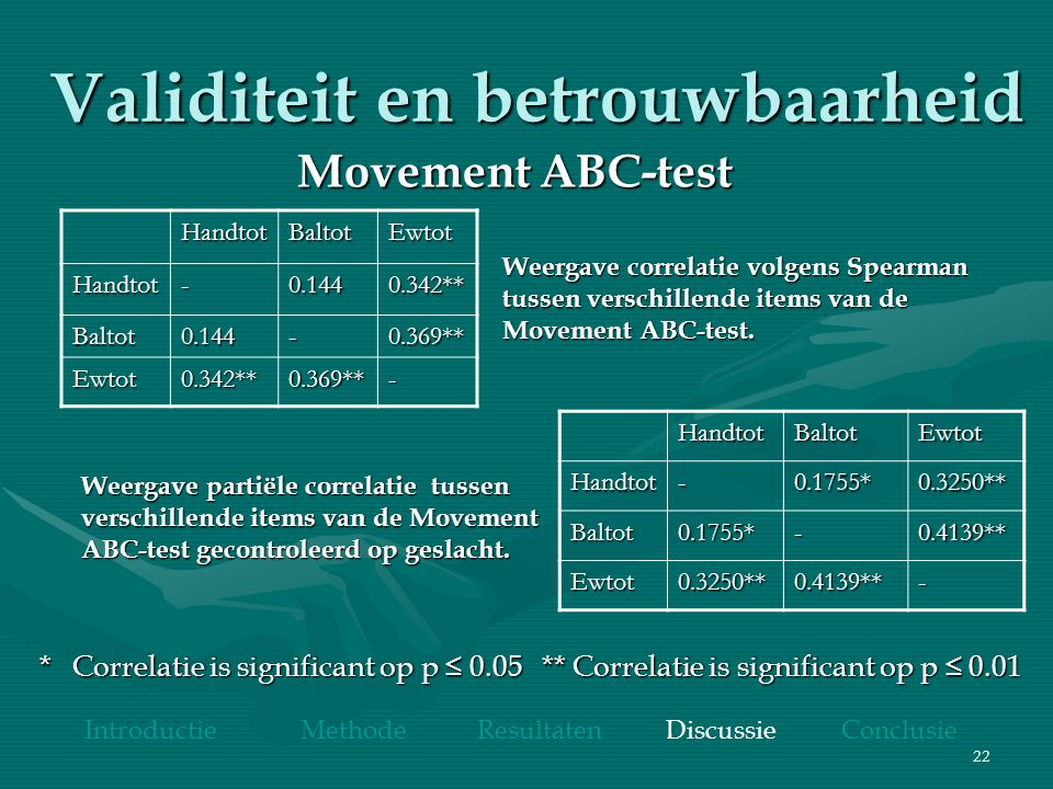 22 Validiteit en betrouwbaarheid HandtotBaltotEwtot Handtot-0.1440.342** Baltot0.144-0.369** Ewtot0.342**0.369**- Weergave correlatie volgens Spearman tussen verschillende items van de Movement ABC-test.