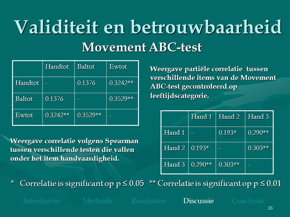 23 HandtotBaltotEwtot Handtot-0.13760.3242** Baltot0.1376-0.3529** Ewtot0.3242**0.3529**- Hand 1 Hand 2 Hand 3 Hand 1 -0.193*0.290** Hand 2 0.193*-0.303** Hand 3 0.290**0.303**- Weergave partiële correlatie tussen verschillende items van de Movement ABC-test gecontroleerd op leeftijdscategorie.