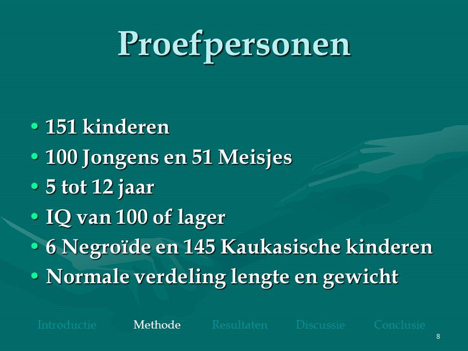 8 Proefpersonen 151 kinderen 151 kinderen 100 Jongens en 51 Meisjes 100 Jongens en 51 Meisjes 5 tot 12 jaar 5 tot 12 jaar IQ van 100 of lager IQ van 1