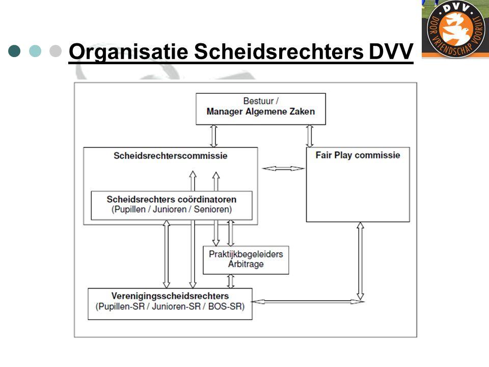 Kleding Wat krijgt de scheidsrechter bij DVV: - Volledig nieuw tenue (Geel-Groen/Zwart) Shirt – Broek - Kousen - Thermo shirt - Trainingspak - Sport tas Voor de Coördinatoren een regen-/windjack.