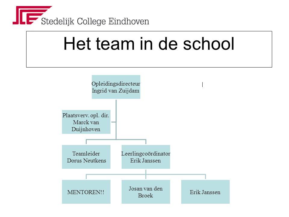 Het team in de school Opleidingsdirecteur Ingrid van Zuijdam Teamleider Dorus Neutkens Leerlingcoördinator Erik Janssen MENTOREN!.