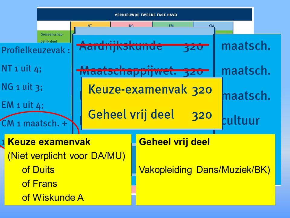 HAVO Gemeenschappelijk deel –N–Nederlands –E–Engels –M–Maatschappijleer –C–Culturele & Kunstzinnige Vorming –L–Lichamelijke Oefening –P–Profielwerkstuk