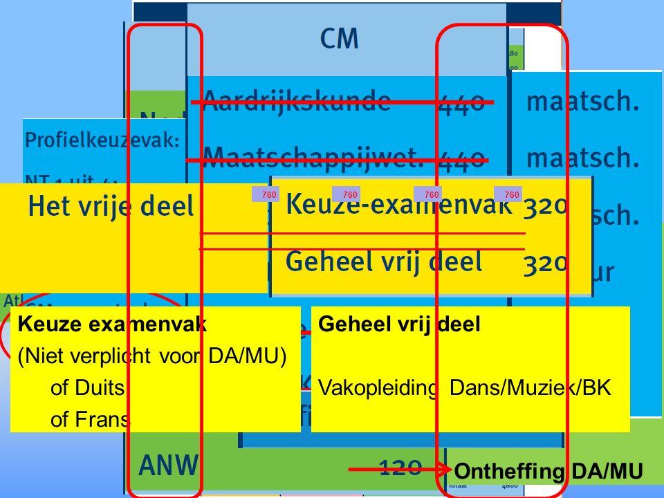 Duits of Frans Ontheffing DA Ontheffing DA/MU Keuze examenvak (Niet verplicht voor DA/MU) of Duits of Frans Geheel vrij deel Vakopleiding Dans/Muziek/