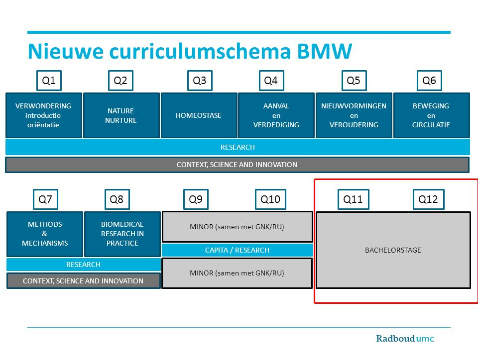 Nieuwe curriculumschema BMW VERWONDERING introductie oriëntatie NATURE NURTURE HOMEOSTASE RESEARCH AANVAL en VERDEDIGING NIEUWVORMINGEN en VEROUDERING BEWEGING en CIRCULATIE CONTEXT, SCIENCE AND INNOVATION BACHELORSTAGE CONTEXT, SCIENCE AND INNOVATION MINOR (samen met GNK/RU) Q1Q2Q3Q4Q5Q6 Q7Q8Q9Q10Q11Q12 METHODS & MECHANISMS BIOMEDICAL RESEARCH IN PRACTICE CAPITA / RESEARCH MINOR (samen met GNK/RU) RESEARCH