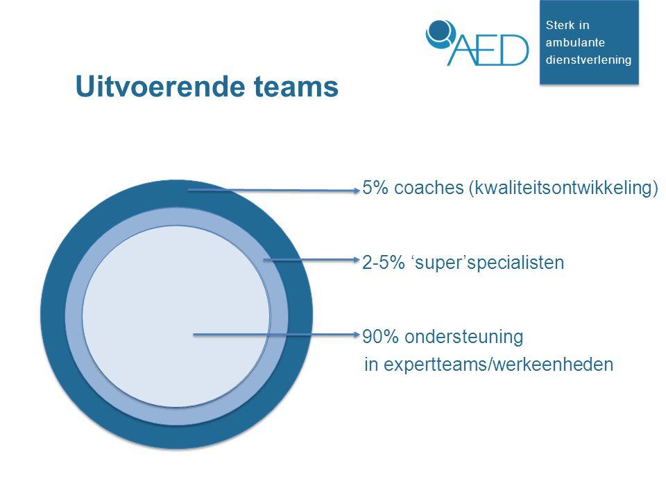 Sterk in ambulante dienstverlening Sterk in ambulante dienstverlening Uitvoerende teams 5% coaches (kwaliteitsontwikkeling) 2-5% 'super'specialisten 90% ondersteuning in expertteams/werkeenheden