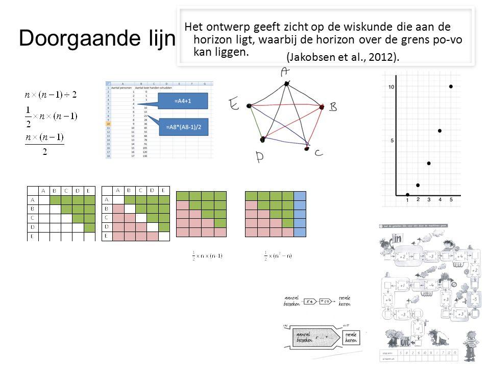 Materialen en referenties http://kennisbasisrekenenwiskunde.jimdo.com/ Jakobsen, A., Thames, M.