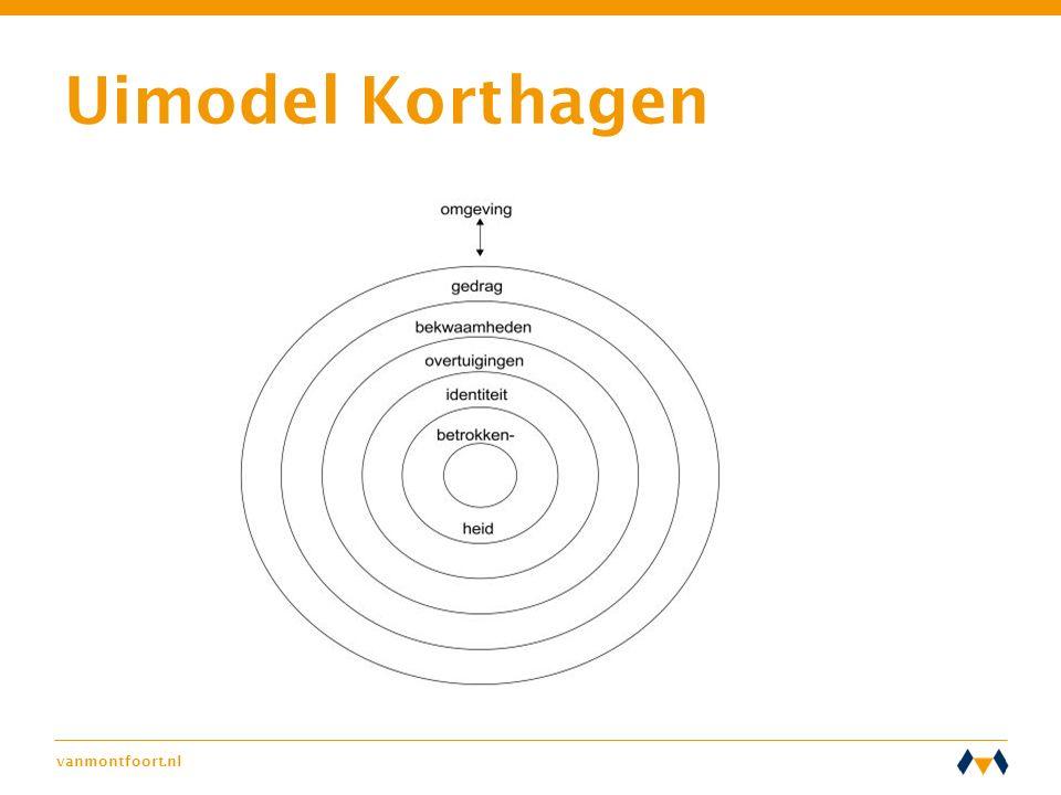 Uimodel Korthagen