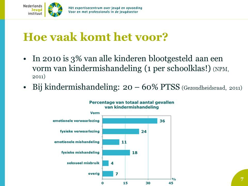 In 2010 is 3% van alle kinderen blootgesteld aan een vorm van kindermishandeling (1 per schoolklas!) (NPM, 2011) Bij kindermishandeling: 20 – 60% PTSS