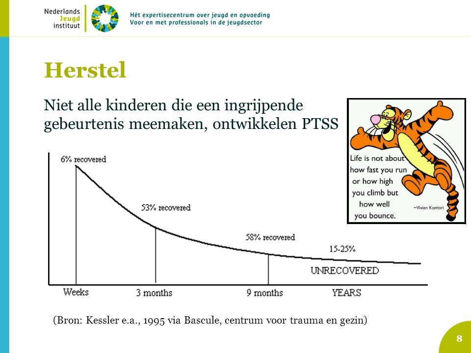 Herstel 8 Niet alle kinderen die een ingrijpende gebeurtenis meemaken, ontwikkelen PTSS (Bron: Kessler e.a., 1995 via Bascule, centrum voor trauma en