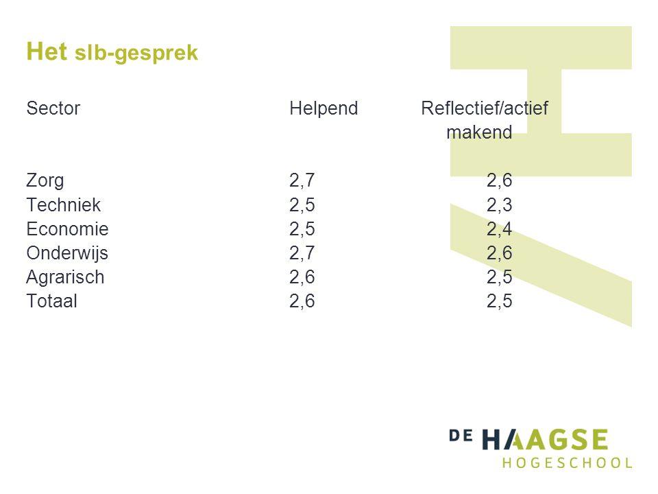 Het slb-gesprek Sector HelpendReflectief/actief makend Zorg2,72,6 Techniek2,52,3 Economie2,52,4 Onderwijs2,72,6 Agrarisch2,62,5 Totaal2,62,5