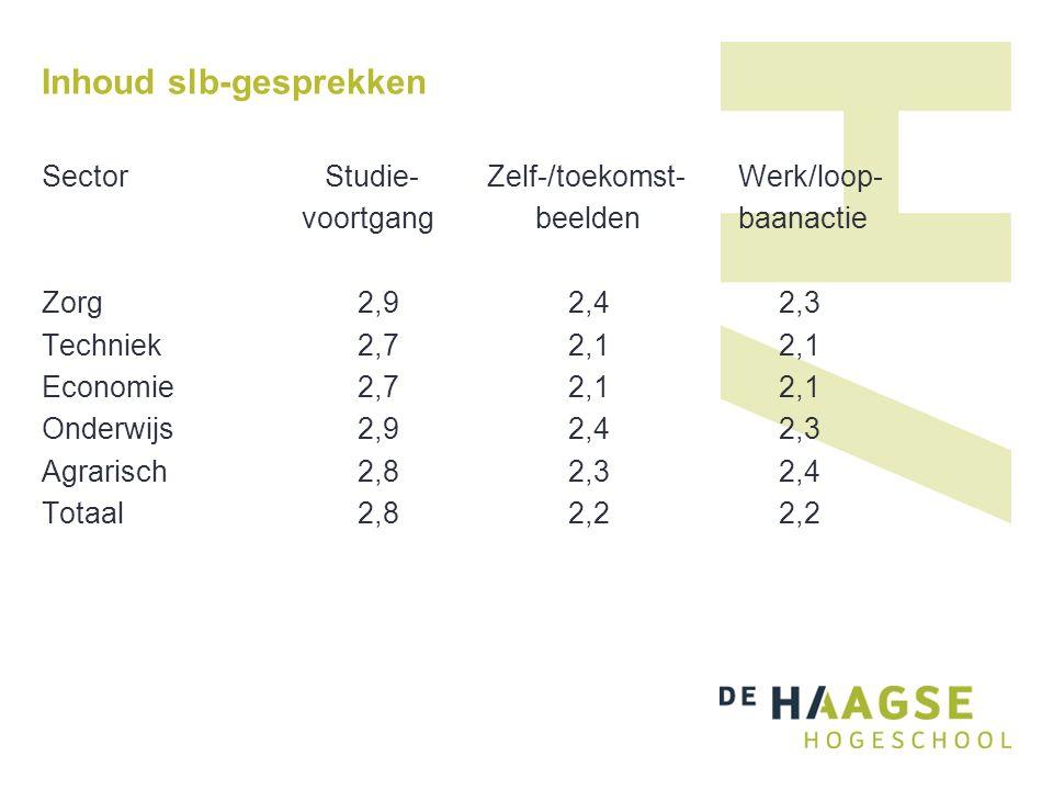 Inhoud slb-gesprekken Sector Studie- Zelf-/toekomst- Werk/loop- voortgang beelden baanactie Zorg2,92,42,3 Techniek2,72,12,1 Economie2,72,12,1 Onderwijs2,92,42,3 Agrarisch2,82,32,4 Totaal2,82,22,2