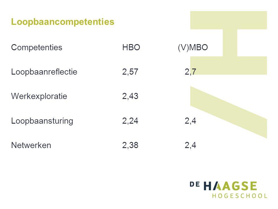 Loopbaancompetenties CompetentiesHBO(V)MBO Loopbaanreflectie2,57 2,7 Werkexploratie2,43 Loopbaansturing2,24 2,4 Netwerken2,38 2,4