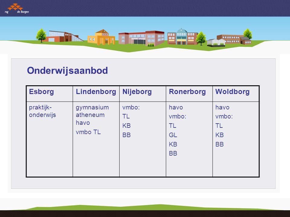 Onderwijsaanbod EsborgLindenborgNijeborgRonerborgWoldborg praktijk- onderwijs gymnasium atheneum havo vmbo TL vmbo: TL KB BB havo vmbo: TL GL KB BB havo vmbo: TL KB BB