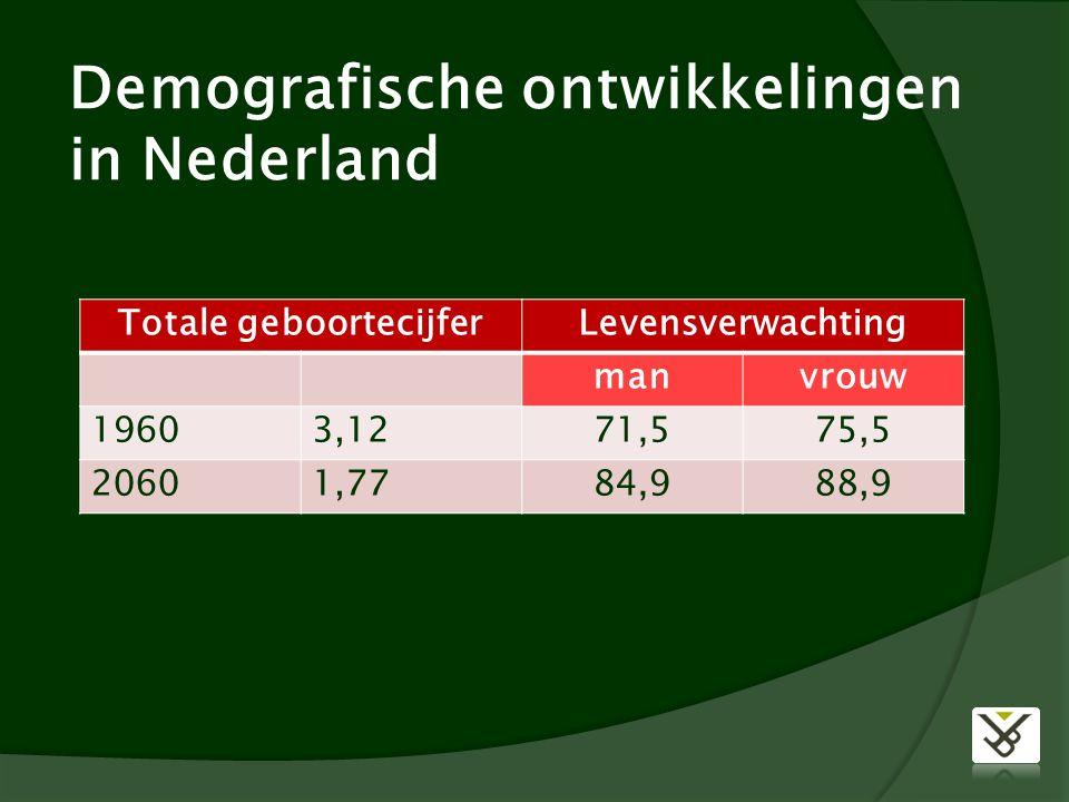 Demografische ontwikkelingen in Nederland Totale geboortecijferLevensverwachting manvrouw 19603,1271,575,5 20601,7784,988,9