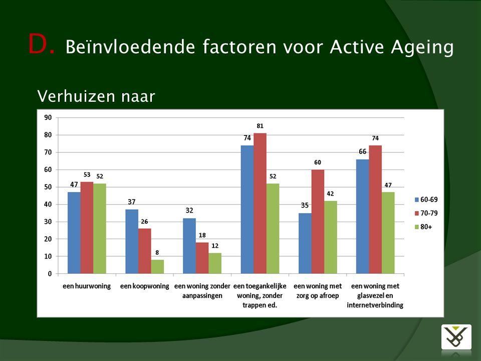 D. Beïnvloedende factoren voor Active Ageing Verhuizen naar