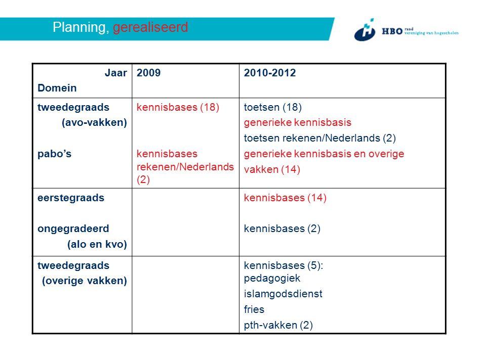 Planning, gerealiseerd Jaar Domein 20092010-2012 tweedegraads (avo-vakken) pabo's kennisbases (18) kennisbases rekenen/Nederlands (2) toetsen (18) generieke kennisbasis toetsen rekenen/Nederlands (2) generieke kennisbasis en overige vakken (14) eerstegraads ongegradeerd (alo en kvo) kennisbases (14) kennisbases (2) tweedegraads (overige vakken) kennisbases (5): pedagogiek islamgodsdienst fries pth-vakken (2)