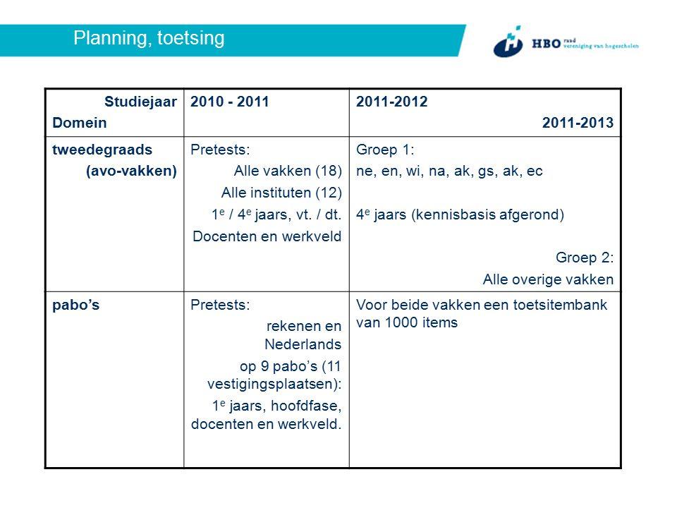 Planning, toetsing Studiejaar Domein 2010 - 20112011-2012 2011-2013 tweedegraads (avo-vakken) Pretests: Alle vakken (18) Alle instituten (12) 1 e / 4 e jaars, vt.