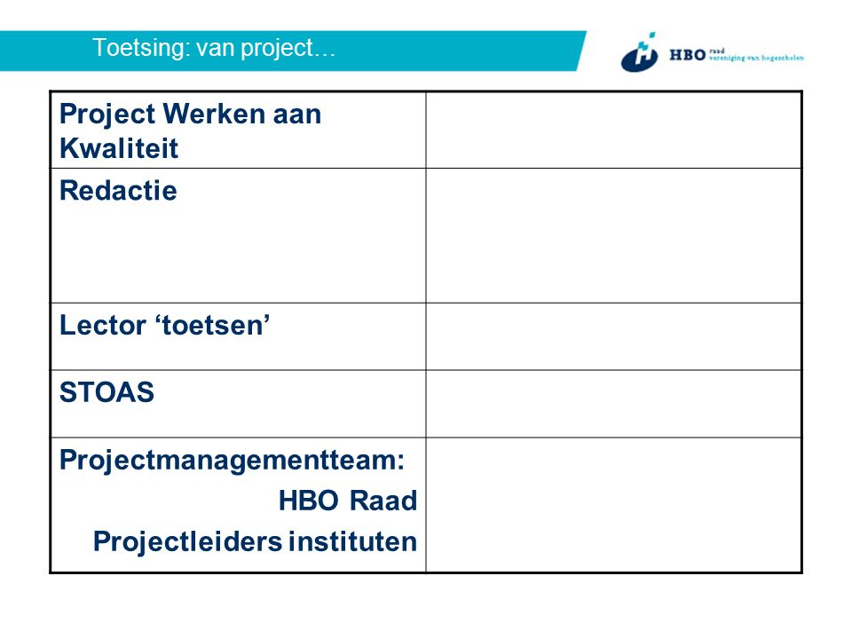 Toetsing: van project… Project Werken aan Kwaliteit Redactie Lector 'toetsen' STOAS Projectmanagementteam: HBO Raad Projectleiders instituten