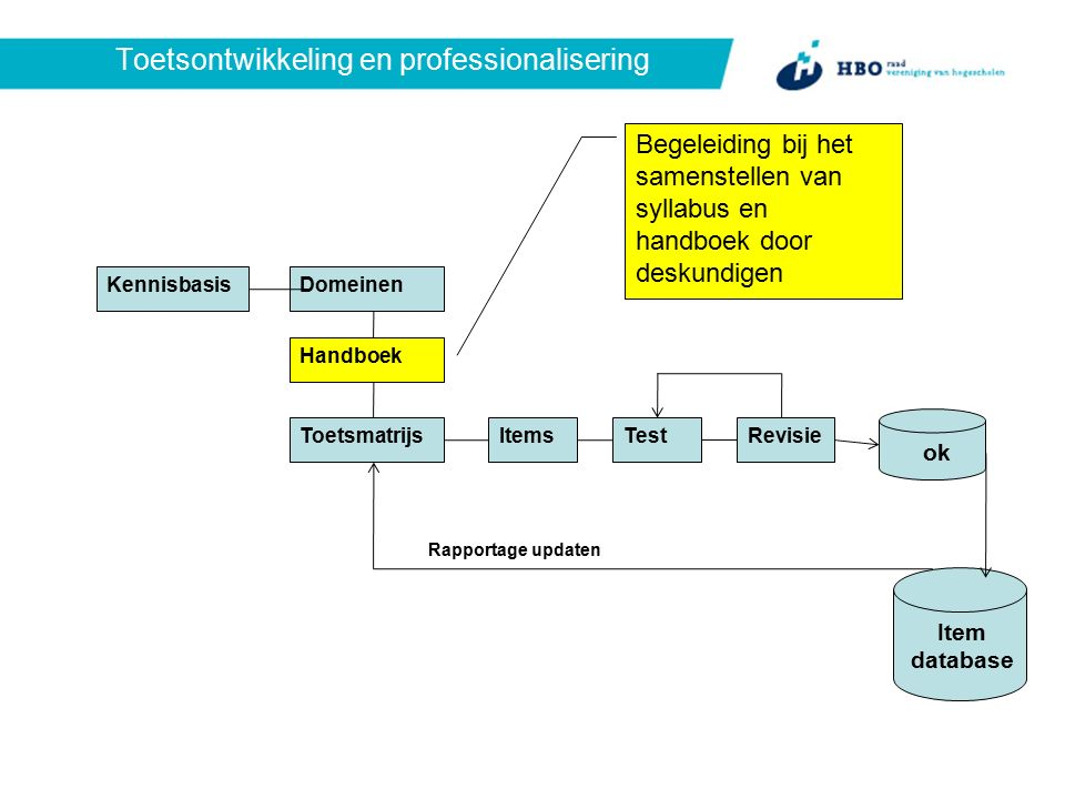 Toetsontwikkeling en professionalisering KennisbasisDomeinen Handboek ToetsmatrijsItemsTestRevisie ok Item database Rapportage updaten Begeleiding bij