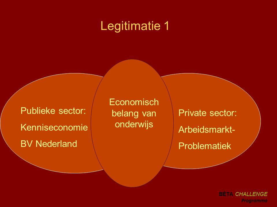 Legitimatie 1 Publieke sector: Kenniseconomie BV Nederland Private sector: Arbeidsmarkt- Problematiek Economisch belang van onderwijs