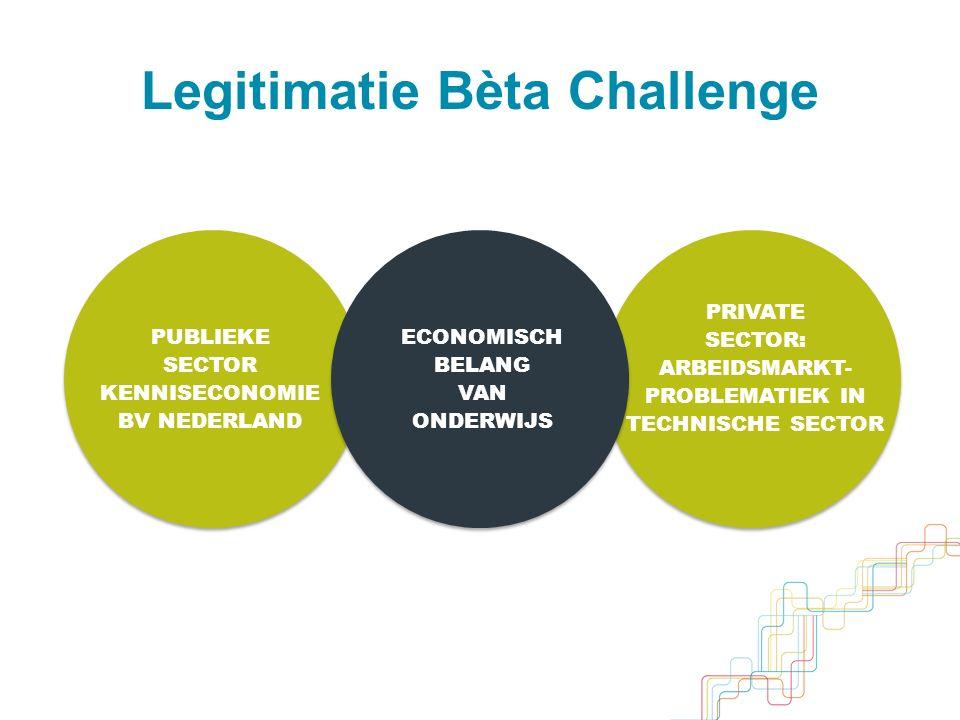 BÈTA CHALLENGE THEORIE EN PRAKTIJK VAKCOLLEGE TECHNASIUM Legitimatie Doelgroep BB / KB M(H)AVO HAVO / VWO