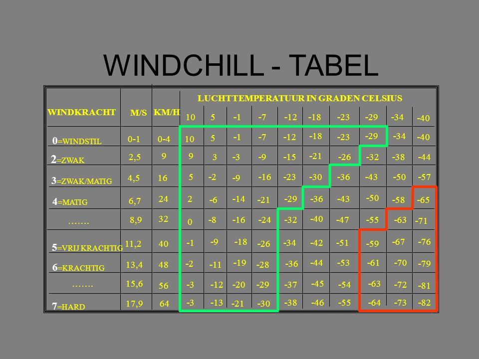 WINDCHILL - TABEL WINDKRACHT M/S LUCHTTEMPERATUUR IN GRADEN CELSIUS KM/H 105-7-12-18-23-29 -34 -40 0 =WINDSTIL 2 =ZWAK 3 =ZWAK/MATIG 4 =MATIG …….