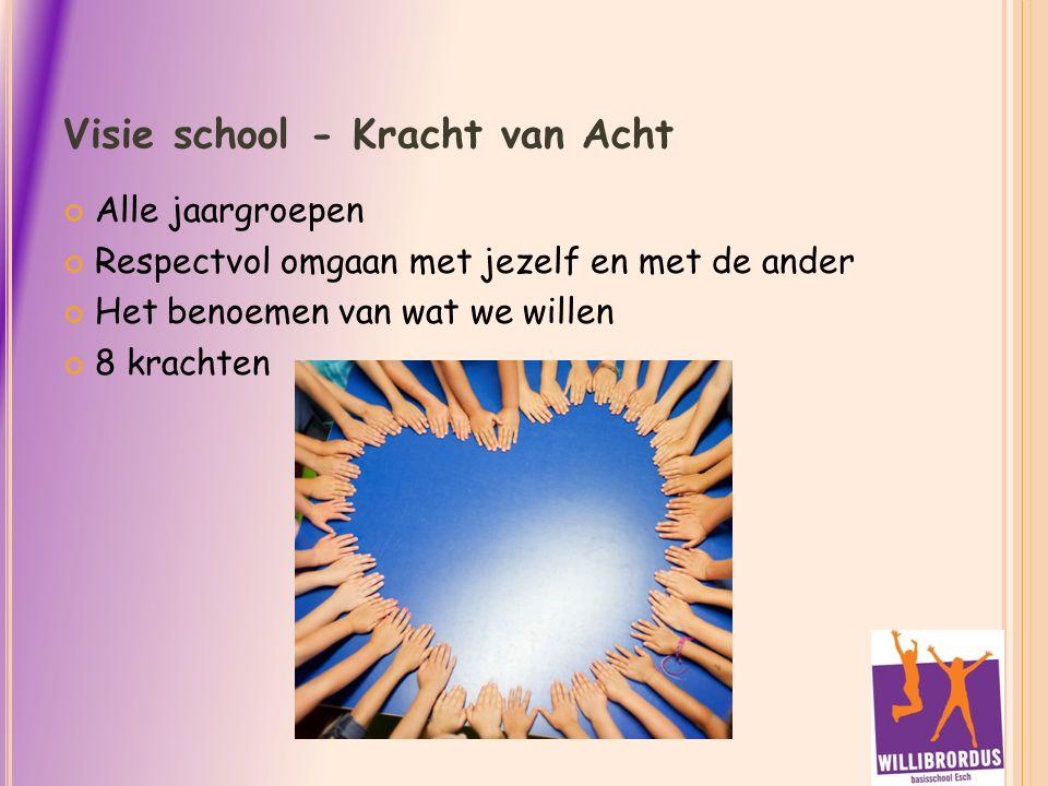 Visie school - Kracht van Acht Alle jaargroepen Respectvol omgaan met jezelf en met de ander Het benoemen van wat we willen 8 krachten