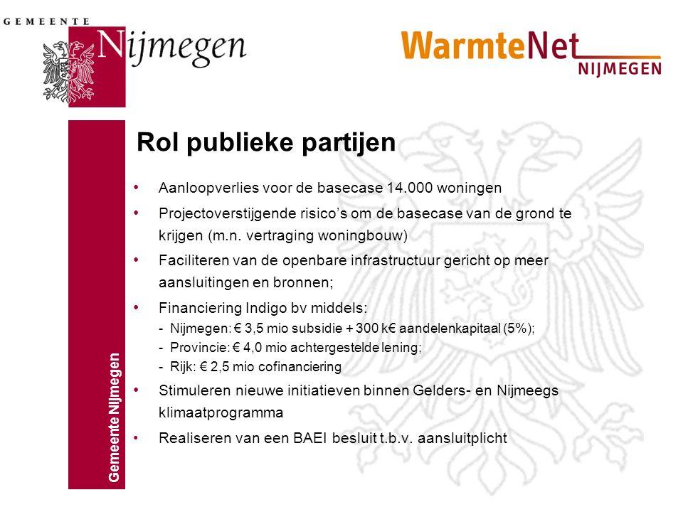 Gemeente Nijmegen Aanloopverlies voor de basecase 14.000 woningen Projectoverstijgende risico's om de basecase van de grond te krijgen (m.n. vertragin