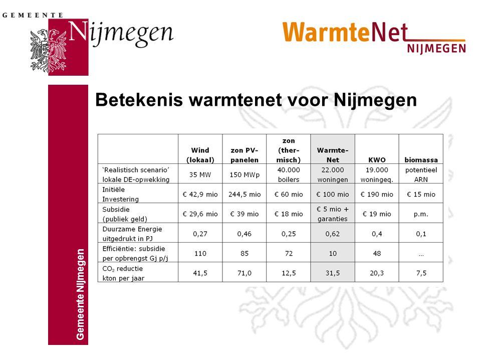 Gemeente Nijmegen Beschrijving Warmtenet ARN krijgt een vergoeding van Nuon voor de geleverde stoom (180/60 graden) voor opwekking van warmte INFRA BV transporteert de warmte (130/50 graden) naar Waalsprong en Waalfront tegen een vaste vergoeding per aangesloten woning Nuon legt het distributienet aan, ontvangt aansluitvergoeding van de ontwikkelaars en verkoopt de warmte aan de consument (70/40 graden)
