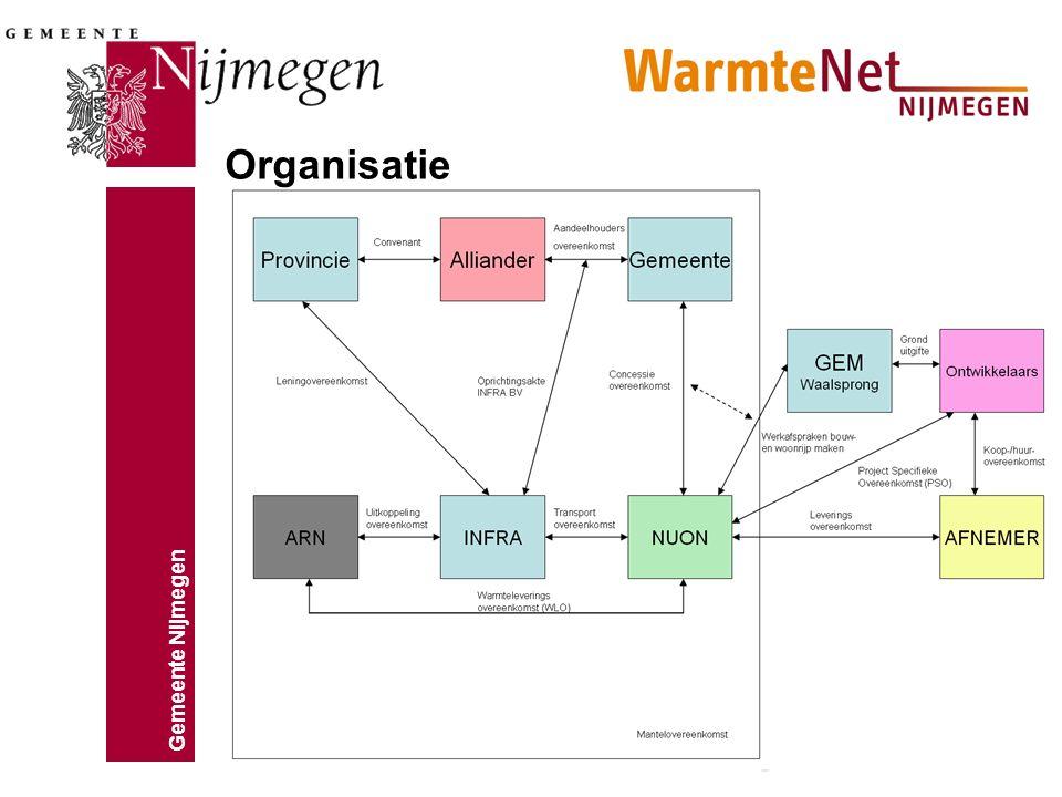 Gemeente Nijmegen Organisatie