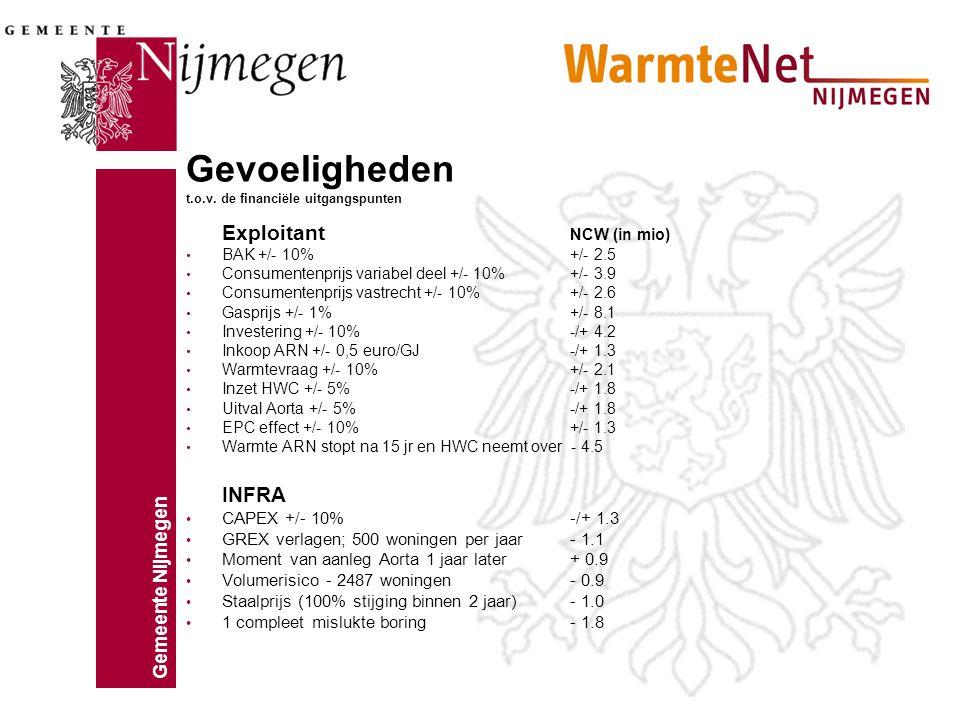 Gemeente Nijmegen Gevoeligheden t.o.v. de financiële uitgangspunten Exploitant NCW (in mio) BAK +/- 10%+/- 2.5 Consumentenprijs variabel deel +/- 10%+