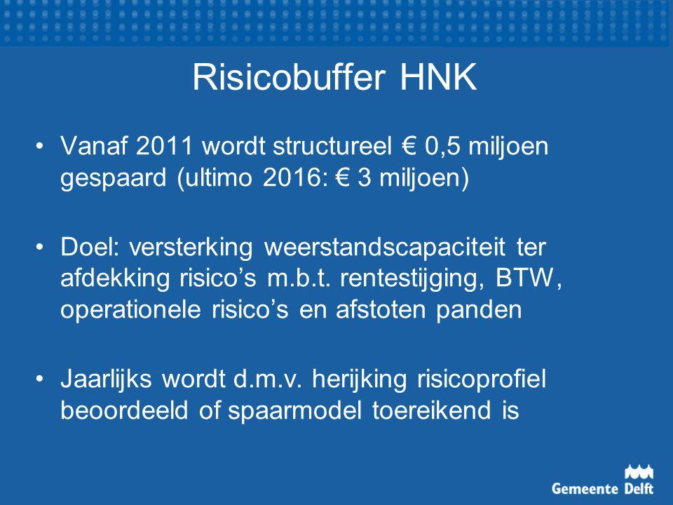 Risicobuffer HNK Vanaf 2011 wordt structureel € 0,5 miljoen gespaard (ultimo 2016: € 3 miljoen) Doel: versterking weerstandscapaciteit ter afdekking risico's m.b.t.