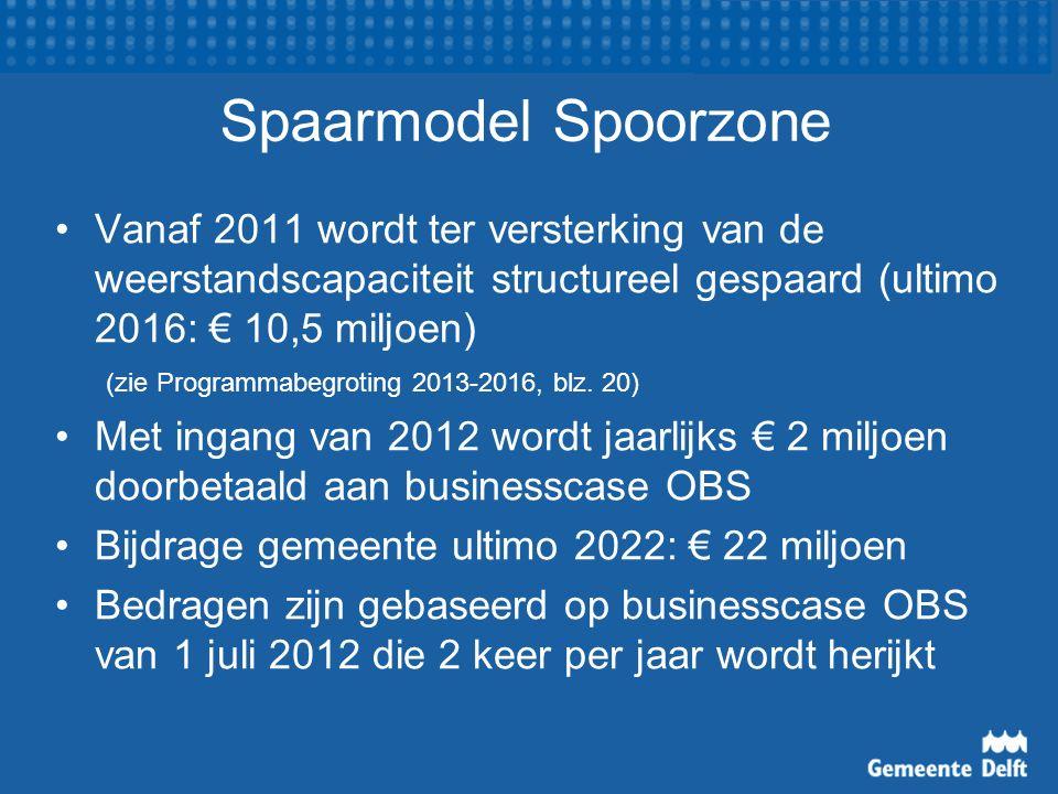 Spaarmodel Spoorzone Vanaf 2011 wordt ter versterking van de weerstandscapaciteit structureel gespaard (ultimo 2016: € 10,5 miljoen) (zie Programmabeg