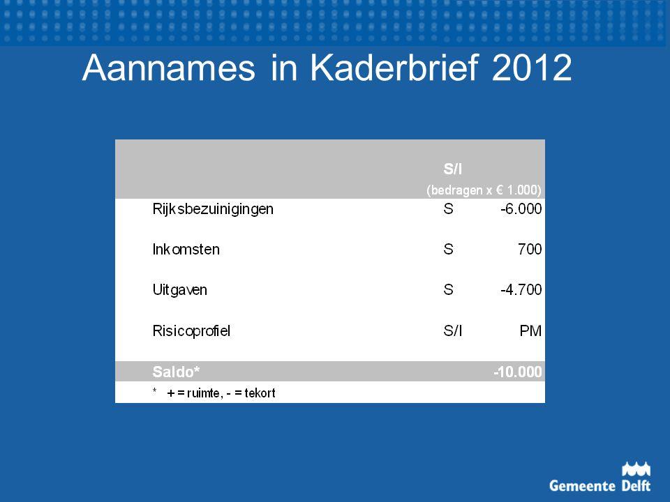 Kaderbrief 2012 Inkomsten (- € 5,3 miljoen) –Aanname extra rijksbezuinigingen: -/- € 6 miljoen –Lokale heffingen o.b.v.