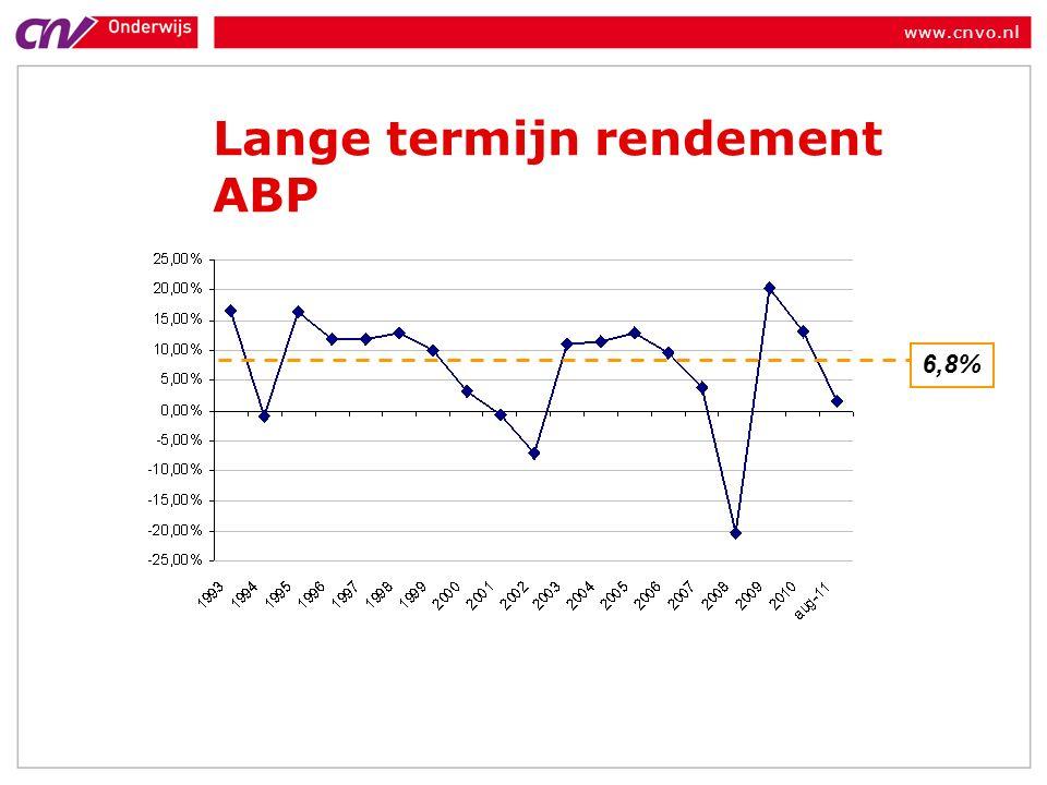 www.cnvo.nl Lange termijn rendement ABP 6,8%