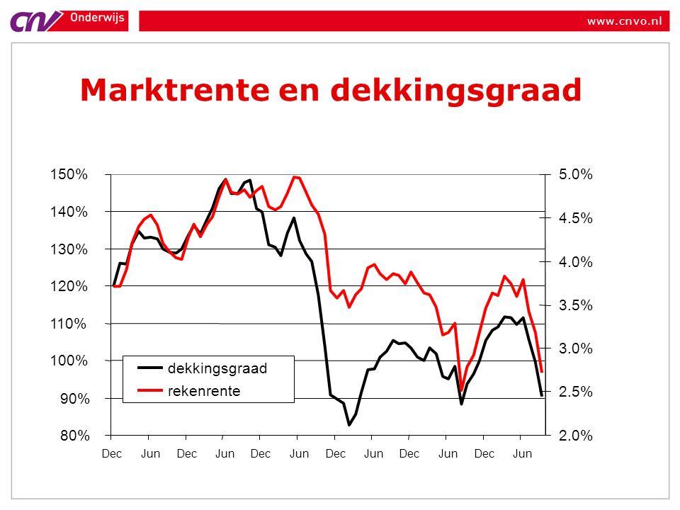 www.cnvo.nl Marktrente en dekkingsgraad 80% 90% 100% 110% 120% 130% 140% 150% DecJunDecJunDecJunDecJunDecJunDecJun 2.0% 2.5% 3.0% 3.5% 4.0% 4.5% 5.0% dekkingsgraad rekenrente
