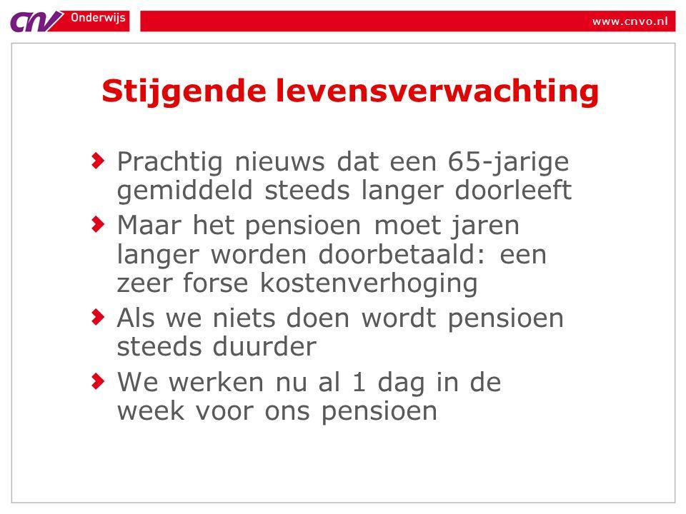 www.cnvo.nl Stijgende levensverwachting Prachtig nieuws dat een 65-jarige gemiddeld steeds langer doorleeft Maar het pensioen moet jaren langer worden doorbetaald: een zeer forse kostenverhoging Als we niets doen wordt pensioen steeds duurder We werken nu al 1 dag in de week voor ons pensioen