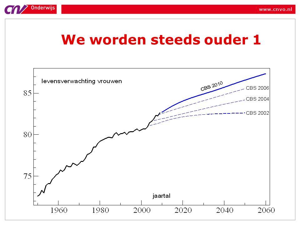 www.cnvo.nl We worden steeds ouder 1