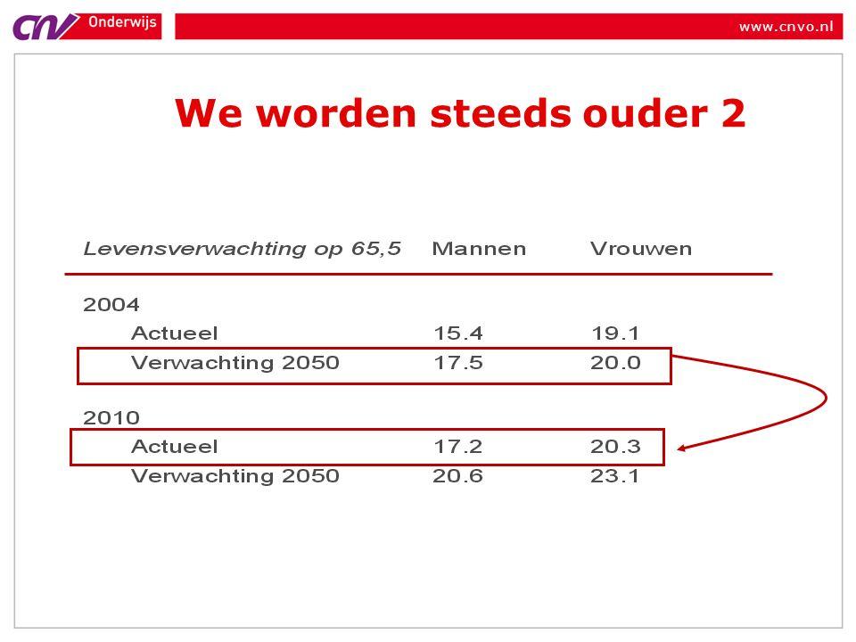 www.cnvo.nl We worden steeds ouder 2