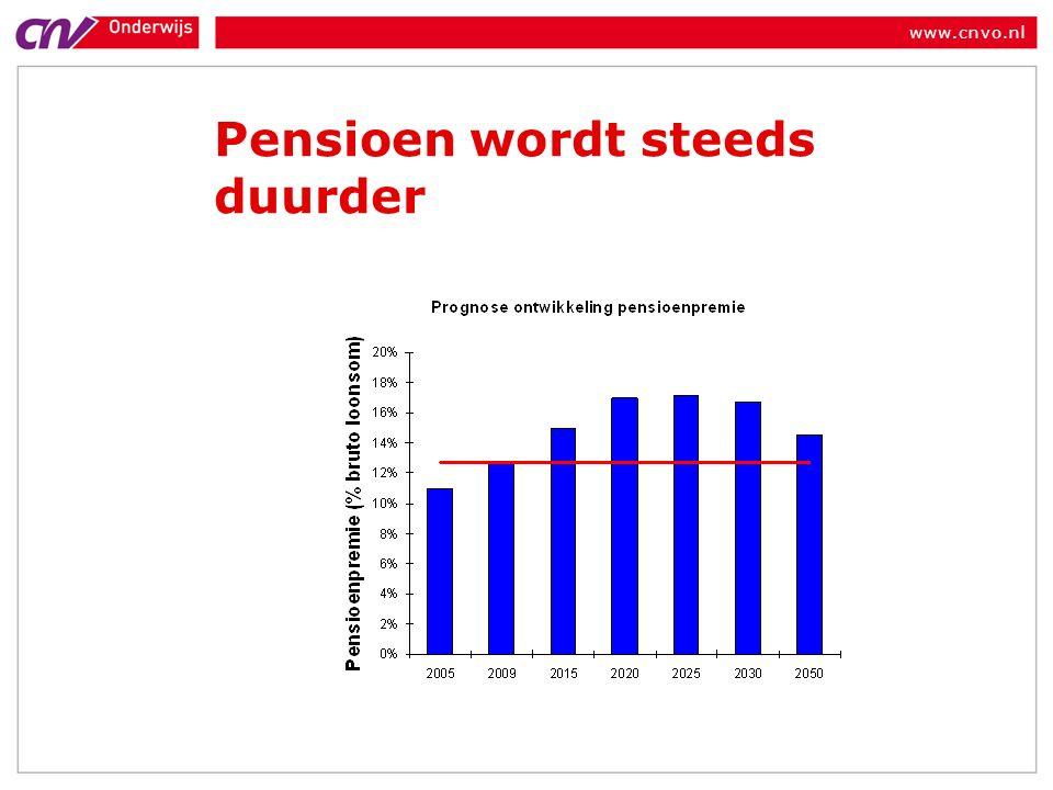 www.cnvo.nl Pensioen wordt steeds duurder