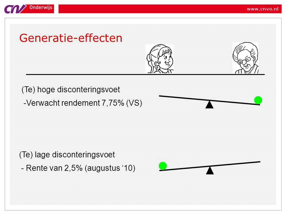 www.cnvo.nl Generatie-effecten (Te) hoge disconteringsvoet -Verwacht rendement 7,75% (VS) (Te) lage disconteringsvoet - Rente van 2,5% (augustus '10)
