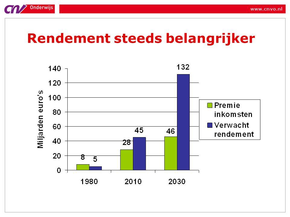 www.cnvo.nl Beleggen noodzakelijk Hoe is pensioen opgebouwd.