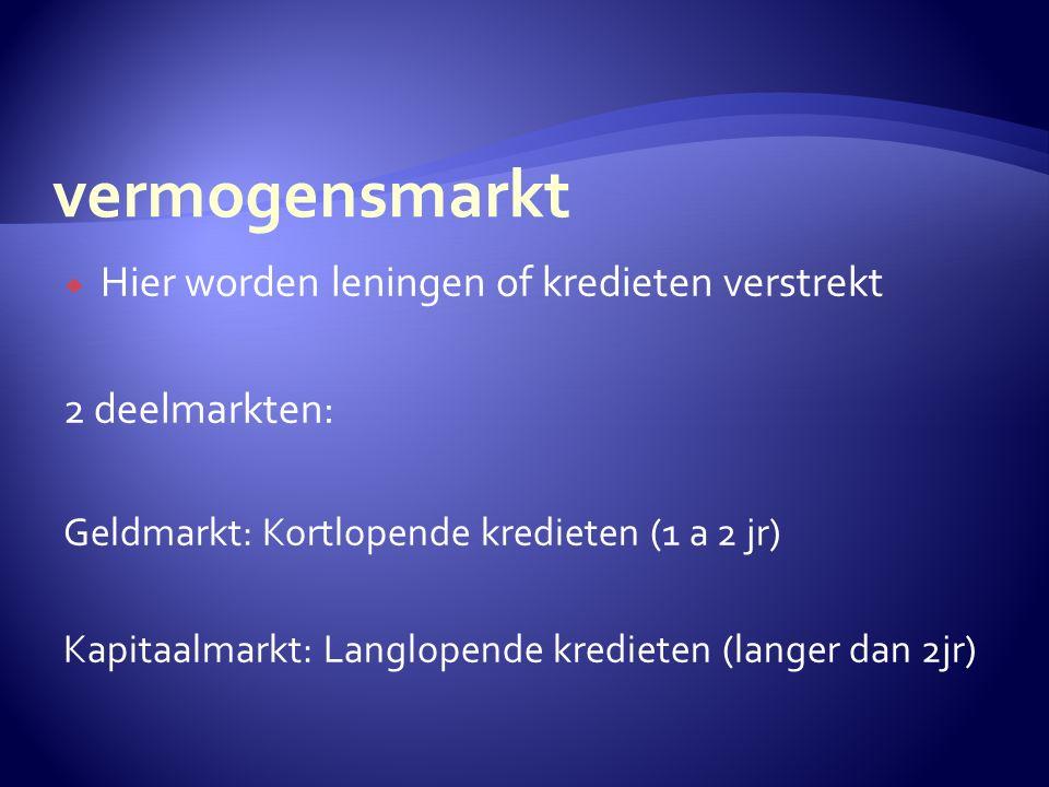  Hier worden leningen of kredieten verstrekt 2 deelmarkten: Geldmarkt: Kortlopende kredieten (1 a 2 jr) Kapitaalmarkt: Langlopende kredieten (langer dan 2jr)