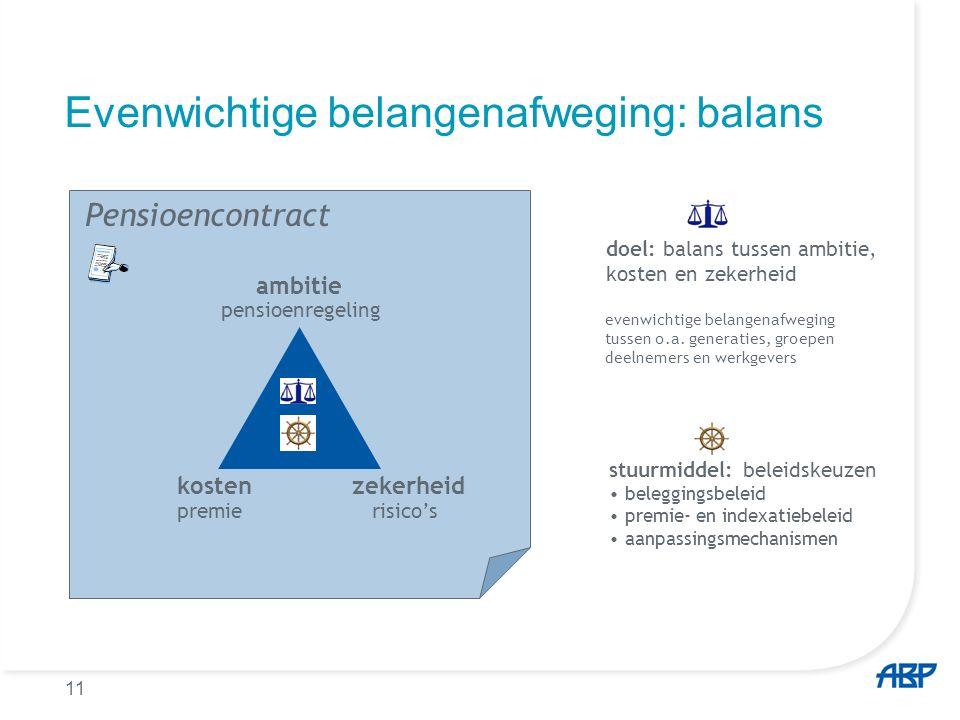 11 Evenwichtige belangenafweging: balans ambitie kostenzekerheid doel: balans tussen ambitie, kosten en zekerheid evenwichtige belangenafweging tussen